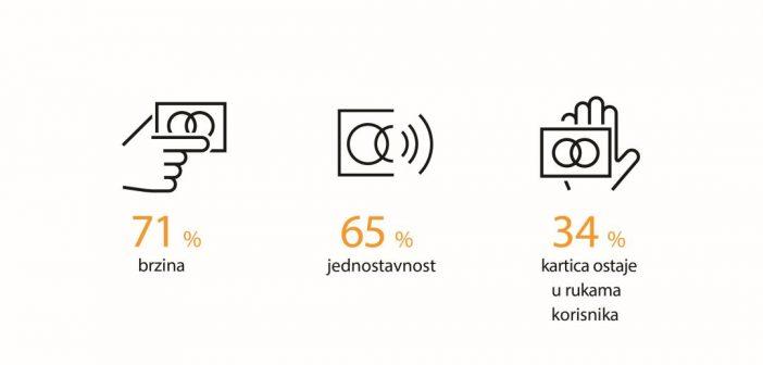 MasterIndex Srbija: broj korisnika beskontaktnog plaćanja u 2017. porastao za 23%